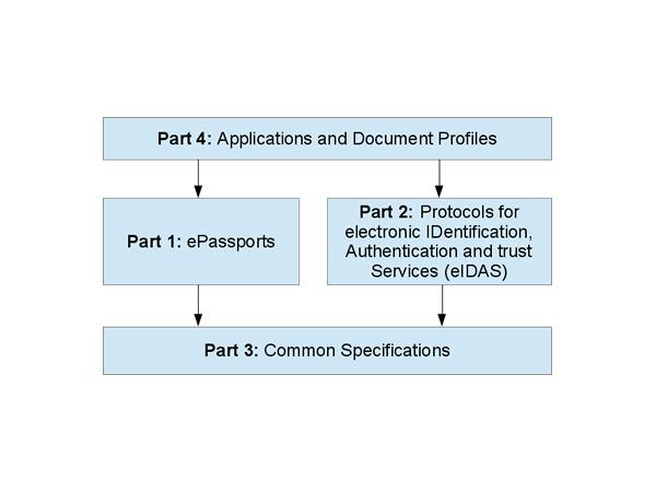 Die BSI TR-03110 ist in vier Teile gegliedert (Bild: BSI)