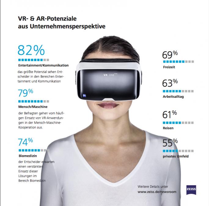 Potenziale von Augmented Reality und Virtual Reality aus Sicht von Unternehmen (Grafik: Zeiss)