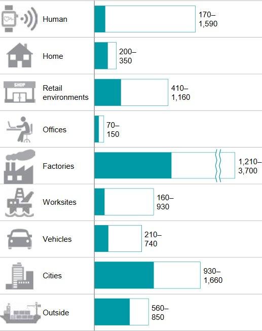 Die von McKinsey ab 2025 geschätzte jährliche weltweite Wertschöpfung einzelner IoT-Einsatzfelder in Billionen Dollar. (Bild: McKinsey)