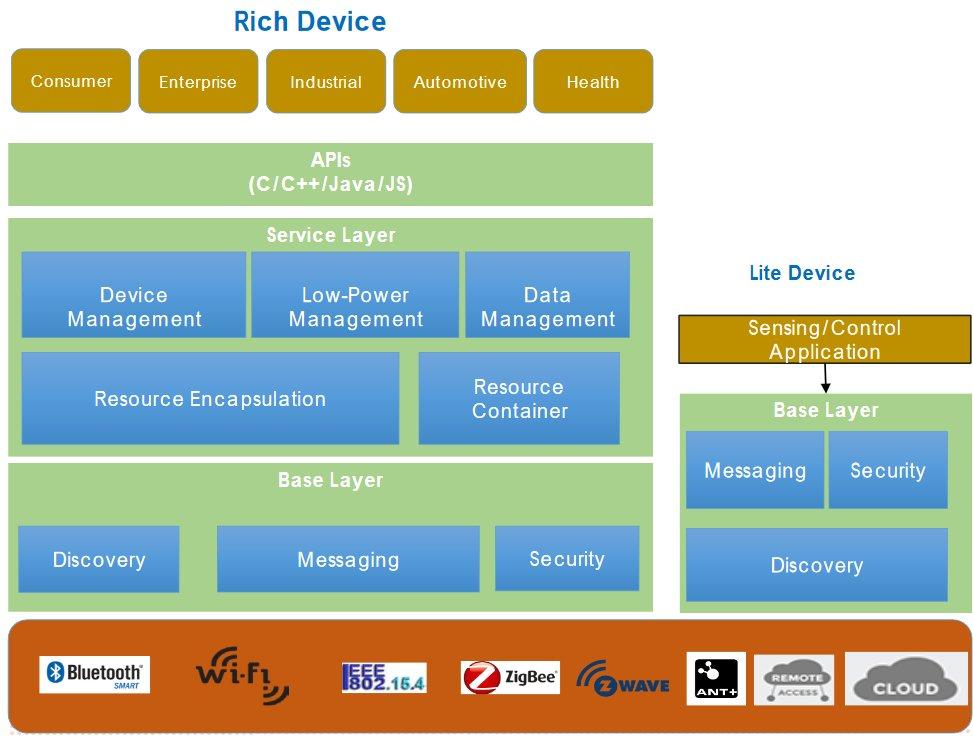 Die Grobstruktur des IoTivity-Frameworks: rotbraun hinterlegt die Kommunikationstechnologien auf der physischen Ebene, grün: das IoTivity framework und hellbraun die IoTivity-Profiles, die auf verschiedene Anwendungen zugeschnitten sind. (Bild: OCF)
