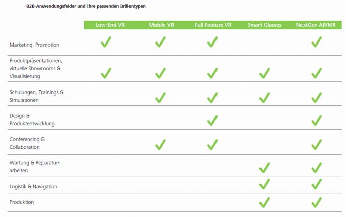 """Geeignete B2B-Anwendungsfelder für unterschiedliche Typen von """"Head-Mounted-Displays"""" (Grafik: Deloitte, Fraunhofer FIT, Bitkom)"""