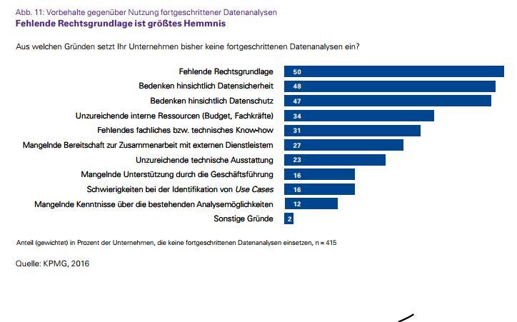 Rechtsgrundlagen, Datenschutz und Datensicherheit sorgen am häufigsten für Bedenken beim Einsatz von Big Data. (Bild: KPMG/Bitkom Research)