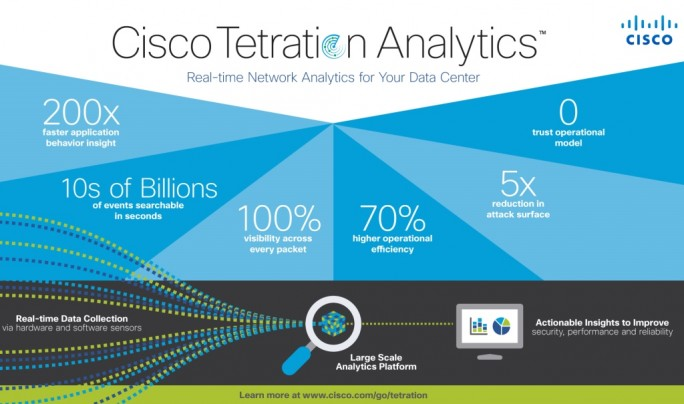 Cisco liefert Tetraition Analytics noch als Appliance aus. Künftig soll es dieses Infrastruktur-Monitoring aber auch als Service geben. (Bild: Cisco)