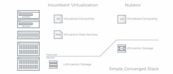 Nutanix versucht auch das Thema Storage in die Welt von Containern und virtuellen Maschinen zu bringen. (Bild: Nutanix)