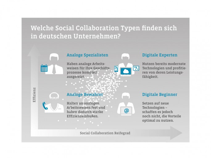 Deutsche Collaboration Studie von Campana Schott (Screenshot: silicon.de)