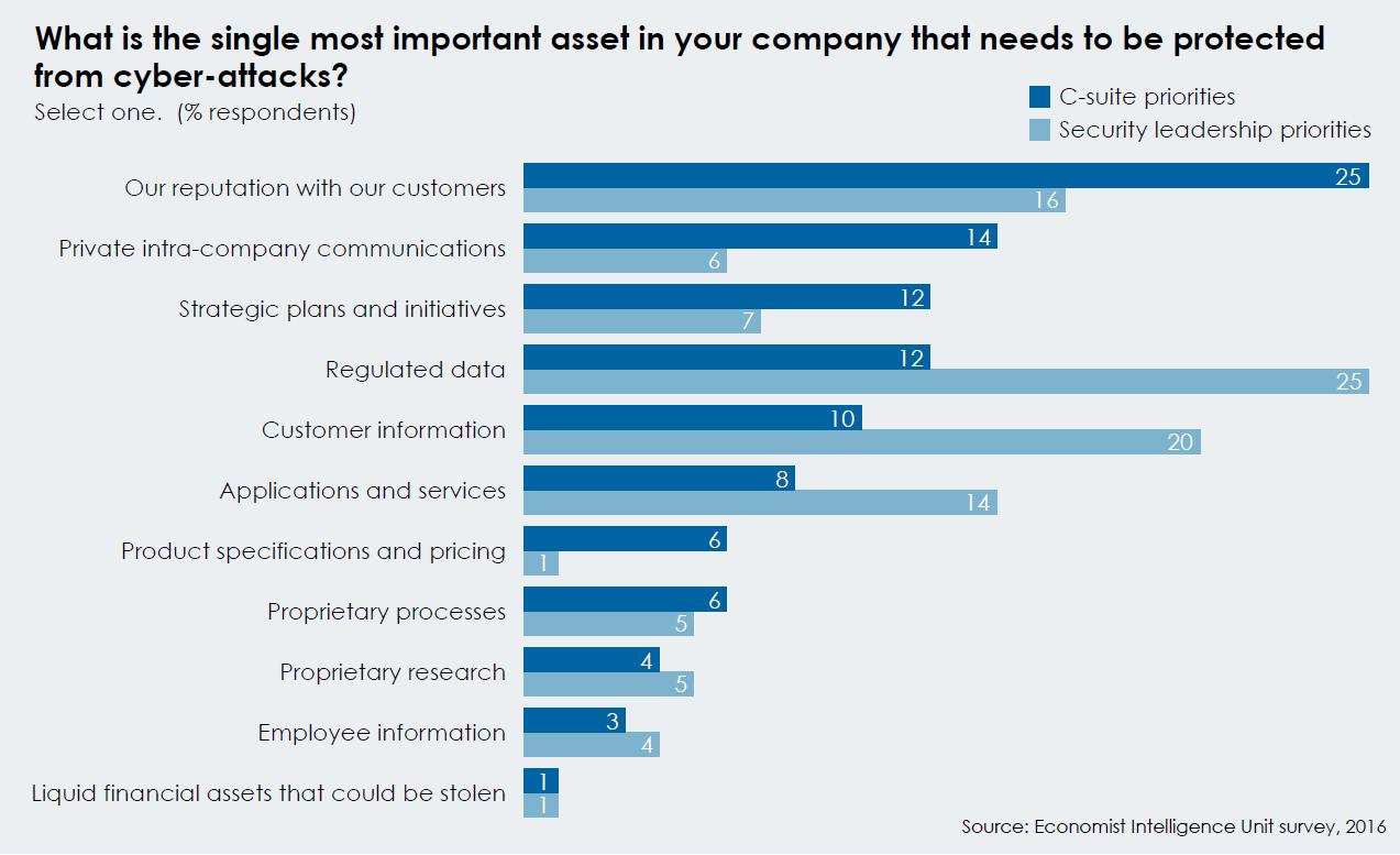 CEOs wollen in erster Linie Kundendaten schützen, um die Glaubwürdigkeit des Unternehmens zu wahren. CIOs hingegen sehen regulierte Daten als wichtigstes schützenswertes Gut an. (Bild: EIU)