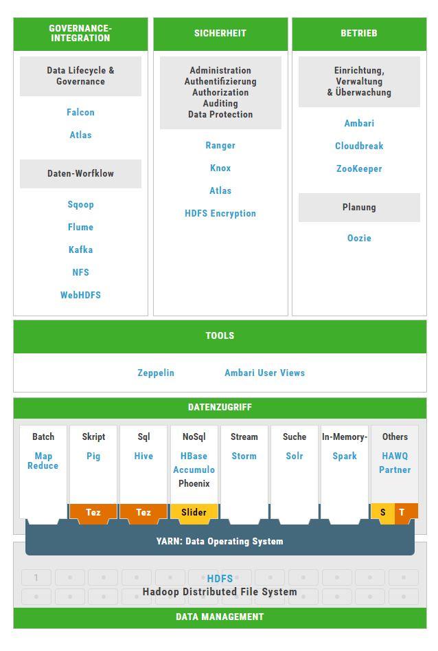 Der Aufbau der Hadoop Data Platform umfasst zahlreiche Open-Source-Technologien. Die wichtigsten Services dieser Plattform sind jetzt auch über Amazon Web Services verfügbar. (Bild: Hortonworks)