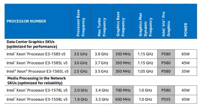 Prozessoren der Reihe E3-1500 v5 (Bild: Intel)