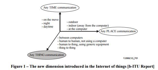 IoT bringt eine neue Diemension in die Gleichung ein. (Bild: ITU)