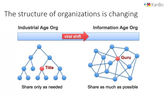 Der Trend, alle Informationen und Daten im Unternehmen zu teilen, ist einer der Ursachen für den Erfolg von Dokumentenmanagement. Die Grafik stammt von KanBo, einem Anbieter einer Digital Workplace-Lösung, die sich in Lobodms einbinden lässt. (Screenshot: Mehmet Toprak, Grafik: KanBo)