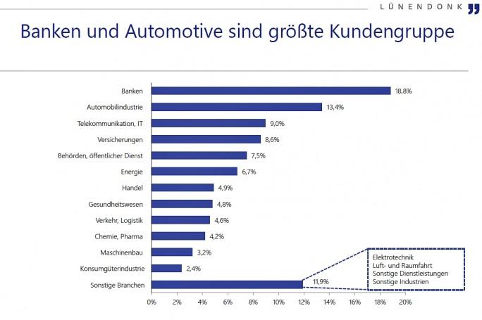 Die wichtigsten Kunden der IT-Dienstleister kommen aus den Bereichen: Bank (18,8 Prozent), Automobilindustrie (13,4 Prozent) und Telekommunikation, IT (9,0 Prozent). (Grafik: Lünendonk)
