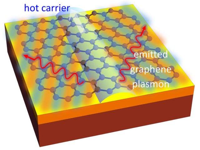 Ein Elektron (heller Pfeil nach oben) bewegt sich in der Graphenschicht (blaues Gitter auf Trägermaterial) schneller als Licht  und erzeugt eine Druckwelle, die Plasmonen (rote Wellenlinien) abstrahlt (Bild: MIT).