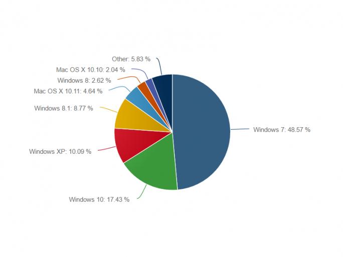 Windows 10 erreicht im Mai einen Marktanteil von 17,43 Prozent (Bild: Net Applications).