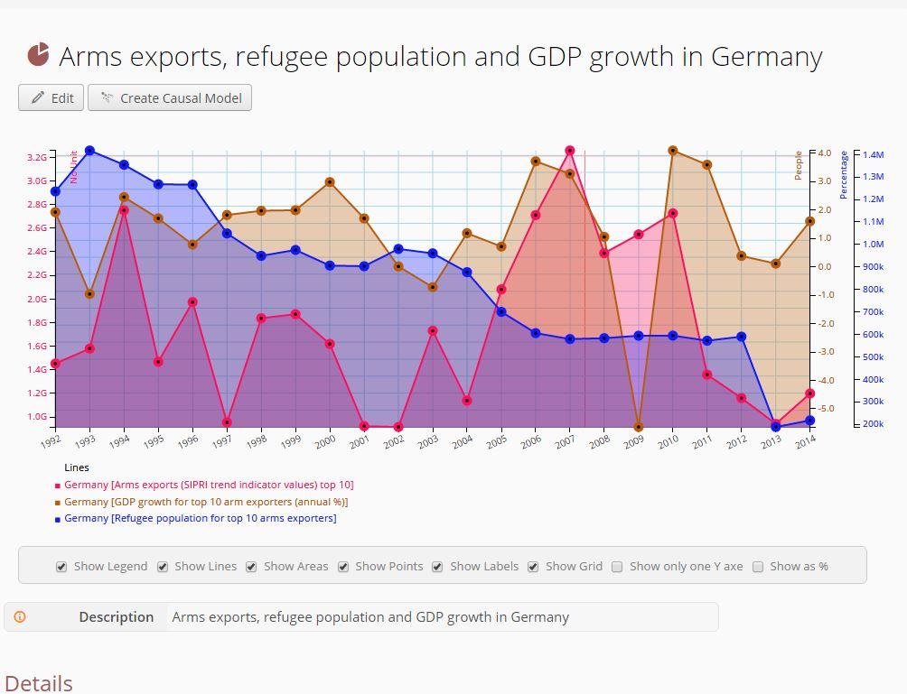 Diese Visualisierung zeigt einen möglichen Zusammenhang zwischen Waffenexporten und dem Bruttosozialprodukt und der Zahl der Flüchtlinge in Deutschland. Auf Policy Compass können Interessierte hier eigene Modelle zur Diskussion stellen oder auch Visualisierungen kommentieren oder in sozialen Medien teilen. (Screenshot: silicon.de)