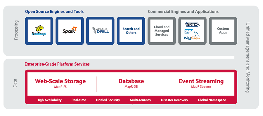 Die MapR Converged Data Plattform. (Bild: MapR)