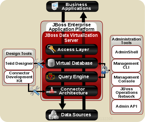Aufbau der JBoss Enterprise Application Platform. (Bild: Red Hat)