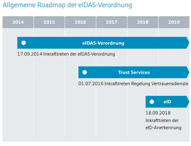 "Allgemeine Roadmap der eIDAS-Verordnung (Bild: EU-Kommission, Statement: <a href=""http://europa.eu/rapid/press-release_STATEMENT-14-318_en.htm"" target=""_extern"">New EU regulation on eIdentification (eIDAS) launched by Neelie Kroes)</a>)"