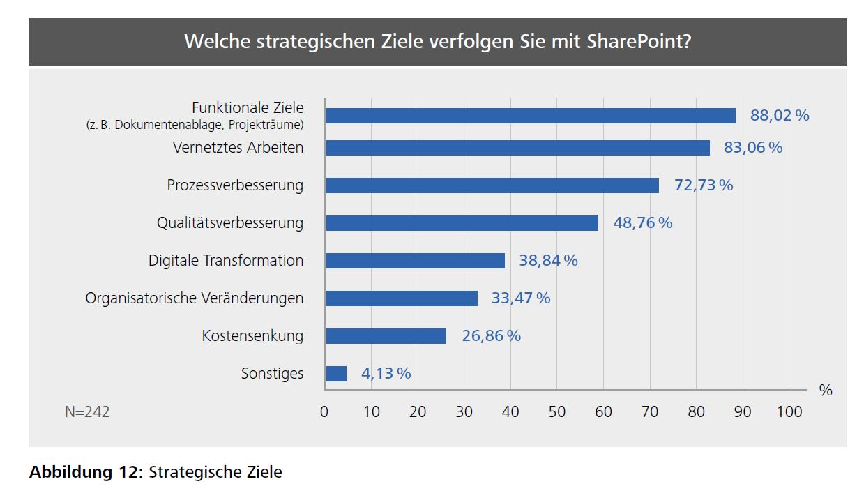 Strategische Ziele mit SharePoint (Bild: HDM)