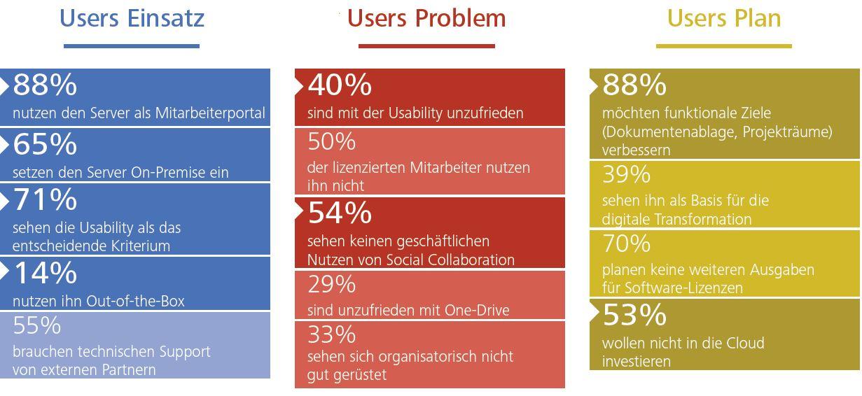 Die wichtigsten Fakten zur SharePoint-Nutzung in Deutschland. (Grafik: Hochschule der Medien, Stuttgart)