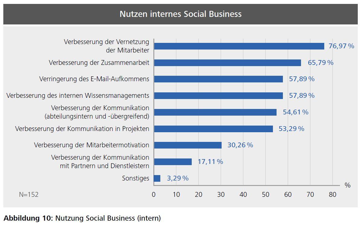 Die wichtigsten Ziele von Unternehmen mit Social Business. Erstaunlicherweise lehnen viele Unternehmen den Einsatz solcher Technologien ab. (Bild: HDM)