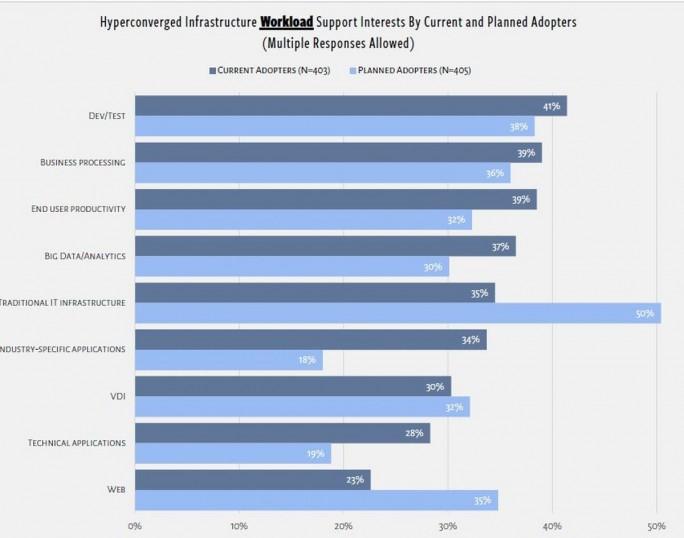 Workloads auf hyperkonvergenten Infrastrukturen: Erwartung und Realität (Grafik: Simplivity/ActualTech Media)