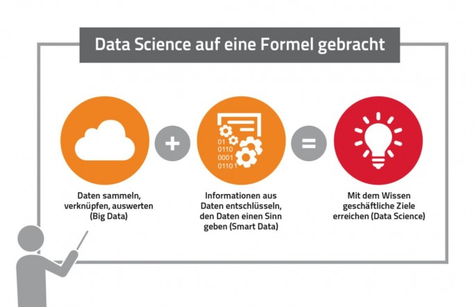 Definition von Data Science (Grafik: Sopra Steria Consulting)