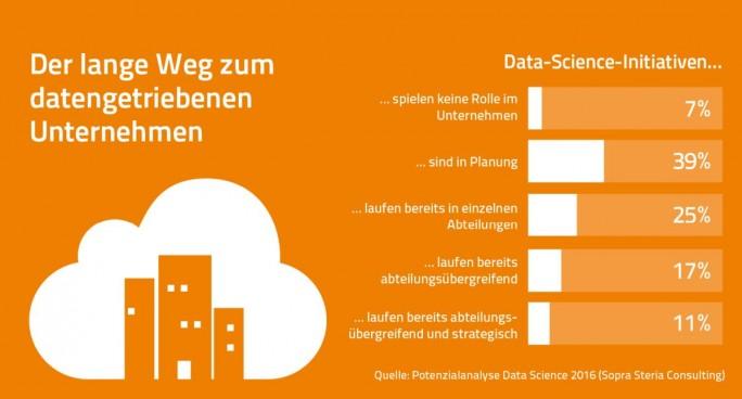 Stand der Projekte im Bereich Data Science in deutschen Firmen. (Grafik: Sopra Steria Consulting)