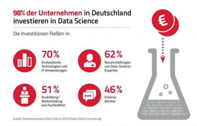 Deutsche Firmen messen Data Science überwiegend eine hohe Bedeutung zu und planen erhebliche Investitionen. (Grafik: Sopra Steria Consulting)