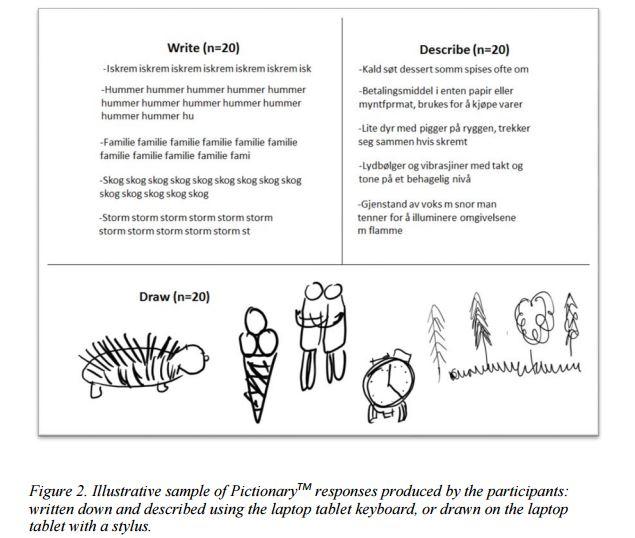 20 Studenten sollten verschiedene Aufgaben tippen, schreiben oder malen. (Bild: Universität Trondheim)