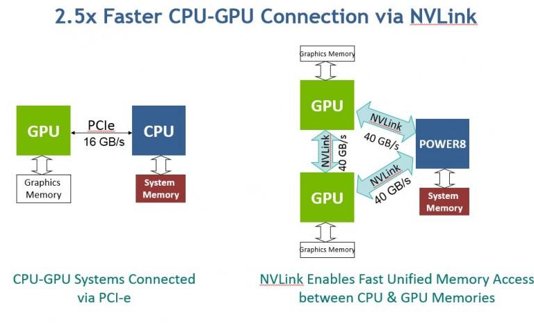 Die Architektur von NVlink, ein Ergebnis der Initiative OpenPower, integriert auf Prozessorebene die Kommunikation zwischen GPU-Acceleratoren. (Bild: IBM)