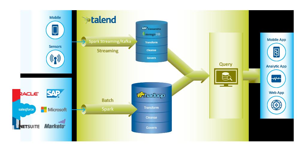 Talend integriert unterschiedliche Datenquellen und bereitet die Informationen für weitere Werkzeuge vor. (Bild: Talend)