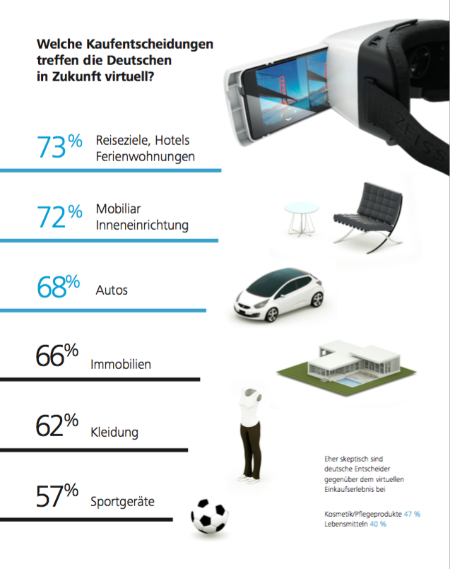 Ergebnisse einer Umfrage zur künftigen Rolle von Virtual Reality bei Kaufeintscheidungen. (Grafik: Zeiss)