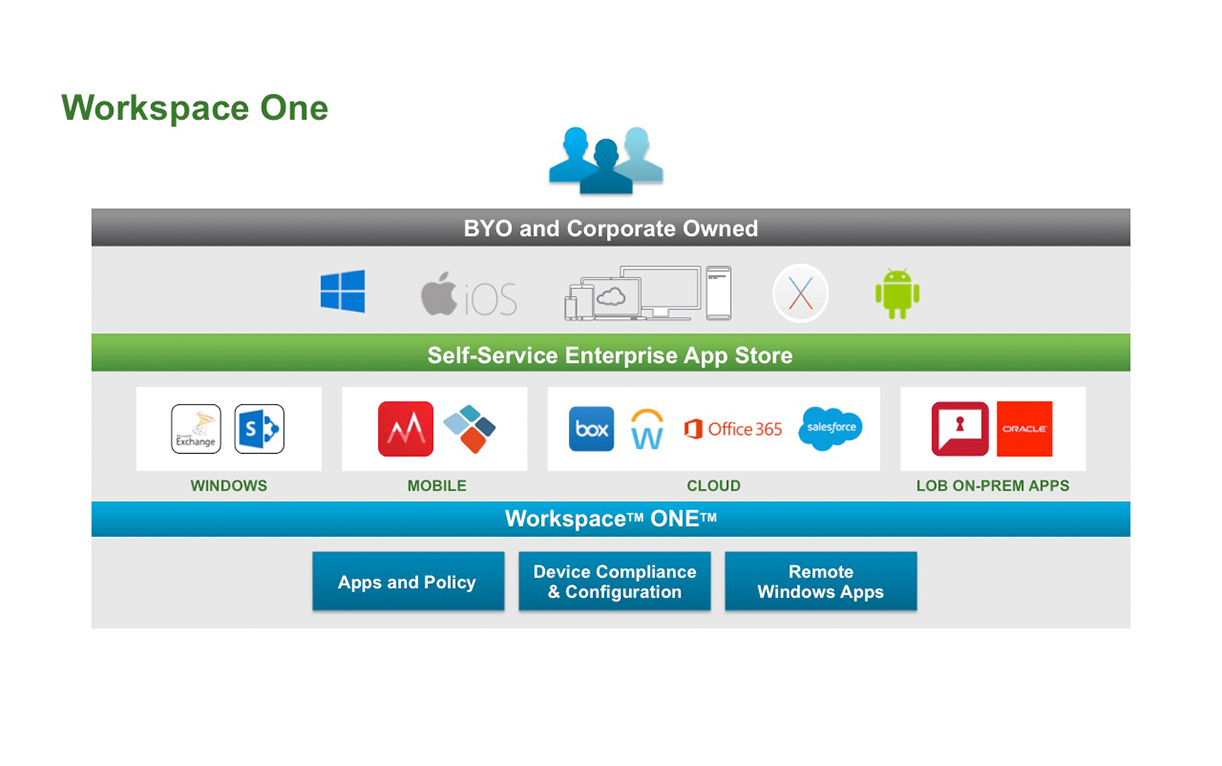 vmware-scrnsht-workspaceone-feature-hero-lg