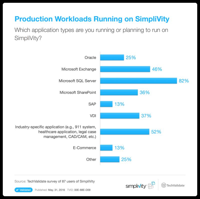 Workloads, die auf der integrierten Infrastruktur von SimpliVity typerscherweise laufen. (Bild: SimpliVity/Techvalidate)