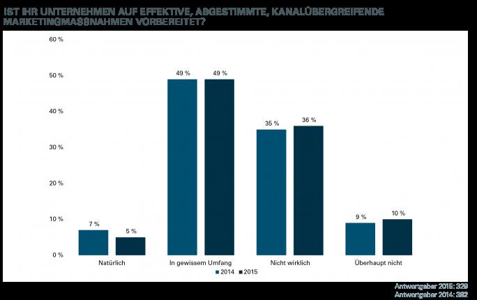 Für die meisten Unternehmen ist eine durchgehende Cross-Channel-Marketing-Strategie noch nicht selbstverständlich (Bild: Econsultancy – Oracle)