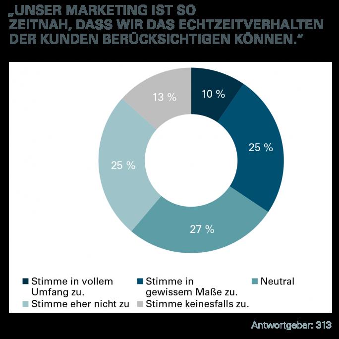 Lediglich 10 Prozent der befragten Unternehmen geben an, für ihr Marketing das Echtzeitverhalten des Kunden zu berücksichtigen (Bild: Econsultancy – Oracle)
