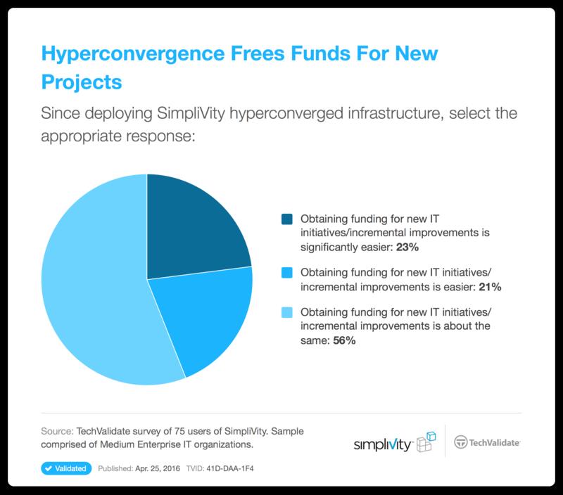 Zeitersparnis durch den Einsatz von hyperkonvergenten Infrastrukturen laut Hersteller Simplivity. (Grafik: Simplivitiy/Techvalidate)