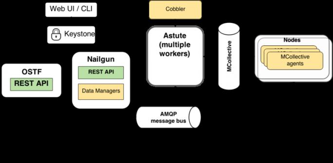 Die komplexe Architektur des Open-Source-Projektes Fuel, einem Tool für Deployment, Testing und Verwaltung von größeren OpenStack-Installationen. (Bild: Fuel-Projekt)