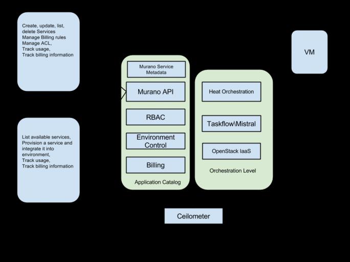 Der Application Catalog von Murano integriert sich jetzt besser in das Mirantis OpenStack. (Bild: Murano)