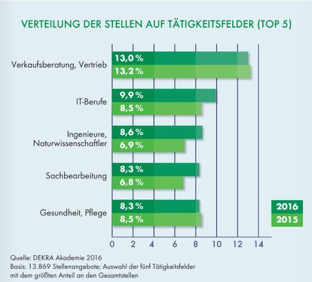 IT-Berufe sind auch 2016 nach Positionen in Verkaufsberatung und Vertrieb die am zweithäufigsten gesuchten Fachkräfte. (Grafik: DEKRA)