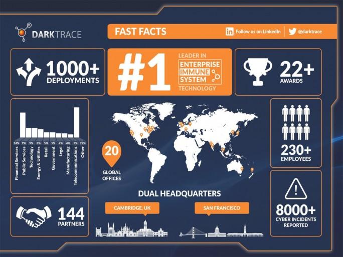 Infografik von Darktrace mit Werbung in eigener Sache (Grafik: Darktrace)