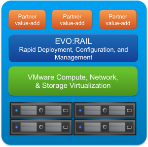 Hersteller wie Nutanix, HP, Dell oder Nimboxx bieten Hardware-Appliances. Andere wie beispielsweise VMware bieten eine Referenzarchitektur für hyperkonvergente Systeme. (Bild: VMware)