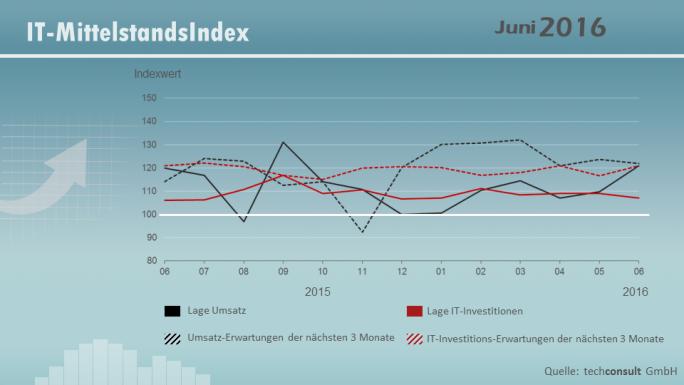 IT-Mittelstandsindex von Techconsult zeigt wachsende Umsätze allerdings bestenfalls stabile Investitionen in ITK. Das soll sich jedoch bald ändern. (Bild: Techconsult)