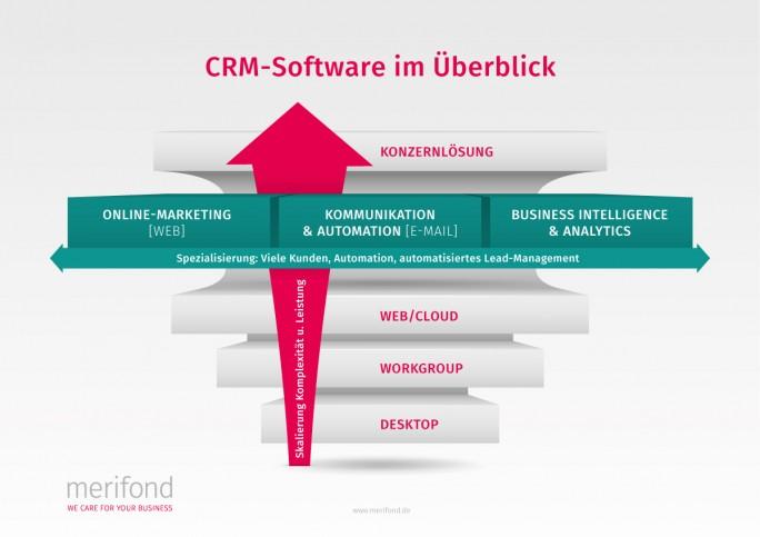 Mit der Komplexität wachsen natürlich auch die Kosten für eine CRM-Lösung. (Bild: Merifond)