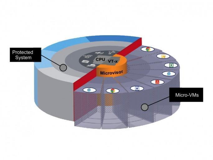 Die Bromium-Lösung kapselt alle Anwenderaktivitäten in eigenen Micro-VMs. (Quelle: Bromium)