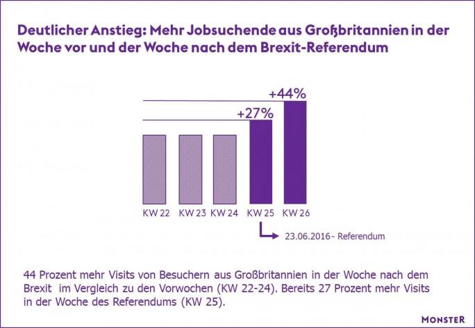 Immer mehr britische Bürger interessieren sich aufgrund des Brexits für Jobs in Deutschland, wie eine Analyse der Zugriffsdaten auf monster.de zeigt. (Bild: monster.de)
