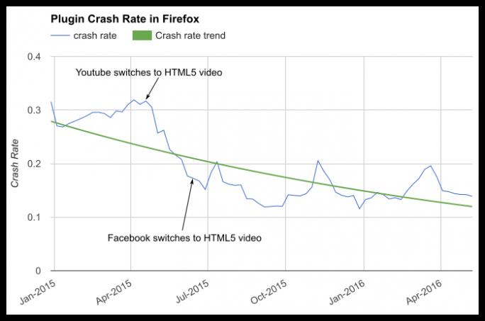 Zahlen von Mozilla zufolge geht die Anzahl der Abstürze aufgrund von Fehlern in Plug-ins seit der zunehmenden Nutzung von HTML5 für Videos deutlich zurück. (Grafik: Mozilla)