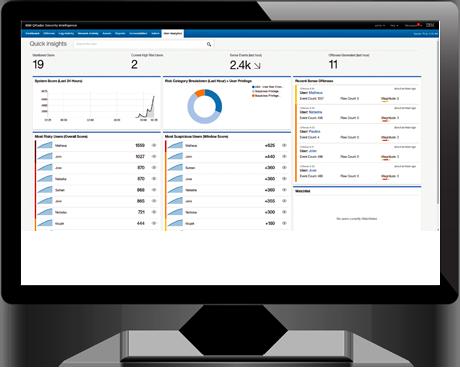 Die User Behavior Analytics sind eine neue kostenlose App für IBMs Sicherheitslösung QRadar. Über ein Dashboard können Anwender schnell sehen, wie viele Nutzer überwacht werden, und wo verdächtiges Verhalten auftritt. (Bild: IBM)