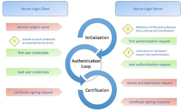 Authentifizierungs-Routine zwischen Client und Secure Logon Server. (Bild: SAP)