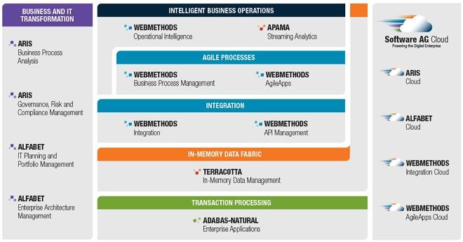 Die Digital Business Platform der Software AG setzt sich aus zahlreichen Produkten der Software AG zusammen. (Bild: Software AG)